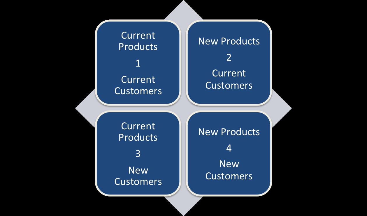 Product Customer Matrix