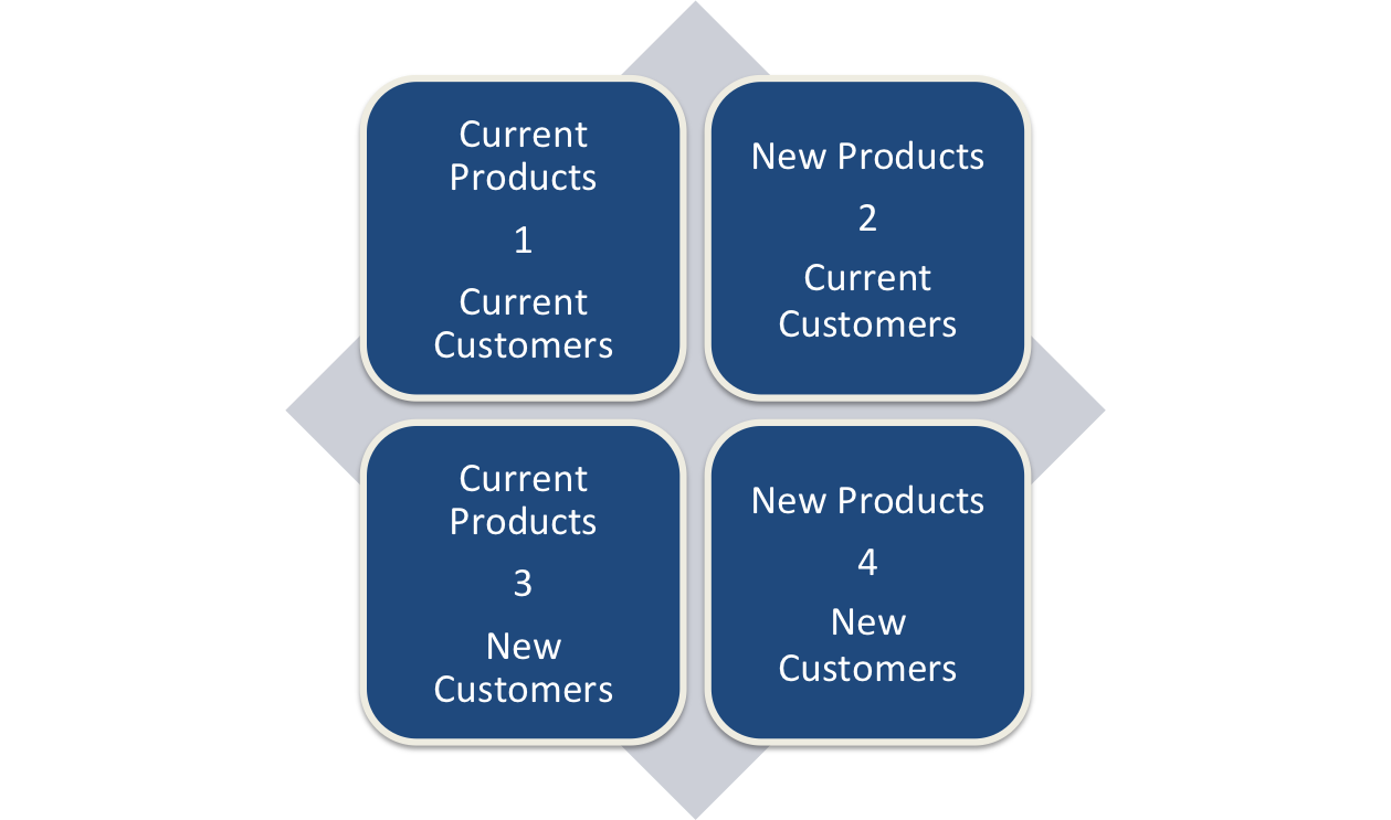 Product Customer Matrix